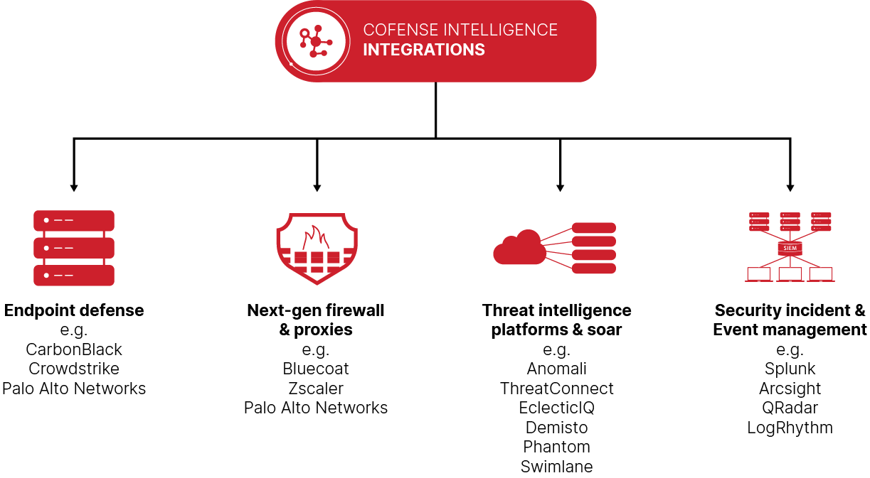 Cofense Intelligence Integrations Chart